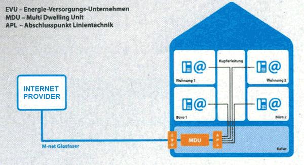Ungewöhnlich Elektrische Anschlüsse Im Haus Bilder - Die Besten ...